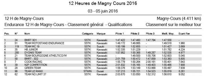 Qualifications 12H de Magny-Cours 2016